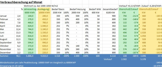 Photovoltaik Verbrauchsberechnung